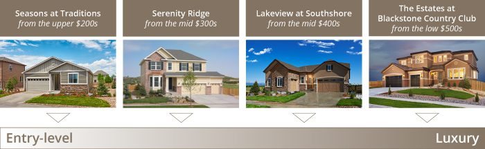 New home pricing in Aurora, CO