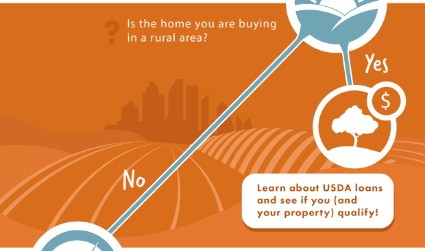 """Graphic with text """"Is the home you are buying in a rural area? Yes - qualify for UDA loans. No -  continue"""