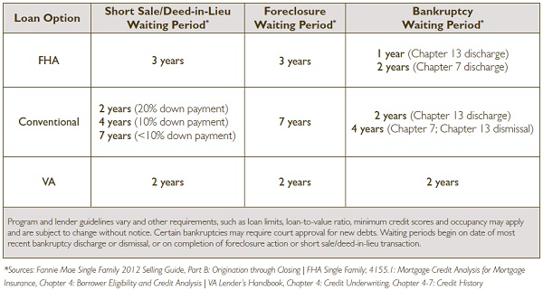 Mortgage waiting periods