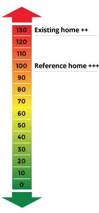 Home Energy Rating System Graph
